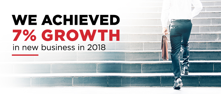 We achieved 7% growth in 2018